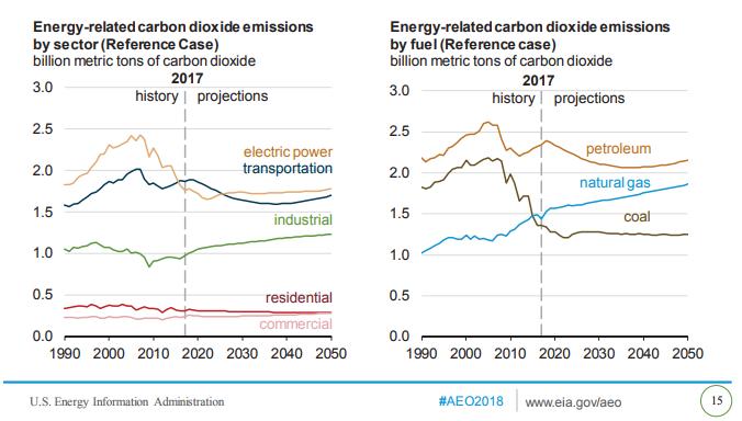 EIA Annual Energy Outlook 2018